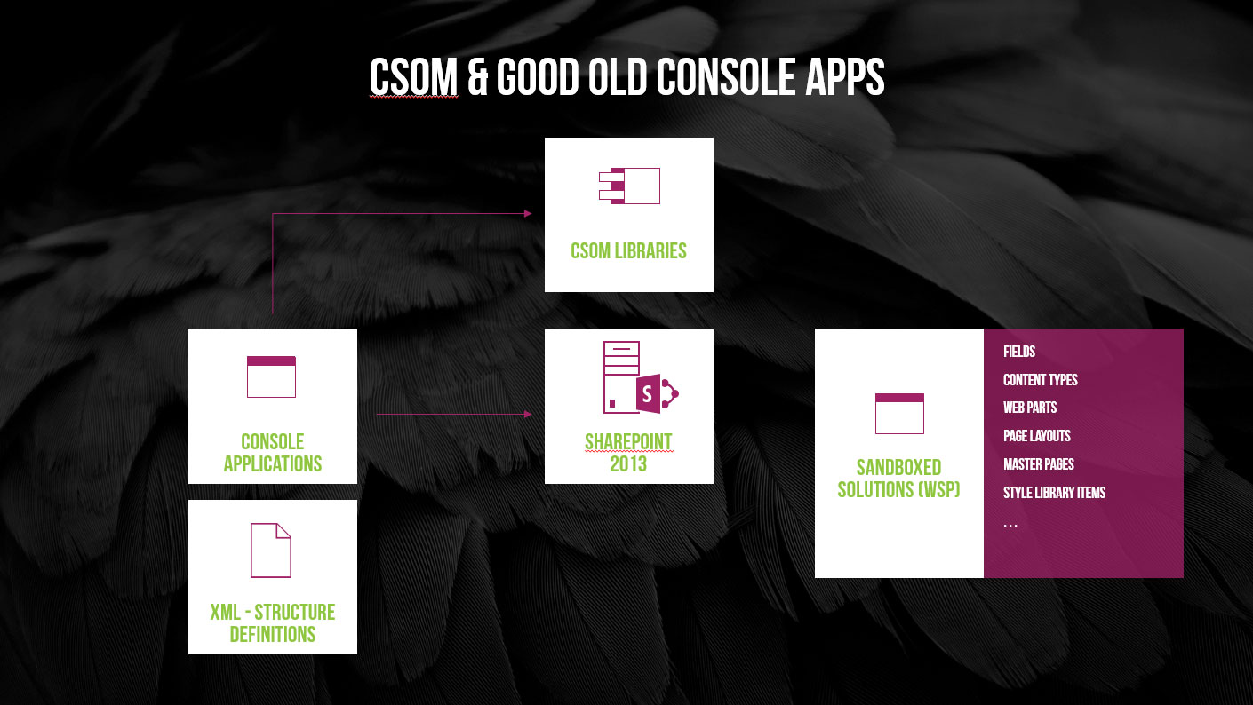 csom and console apps