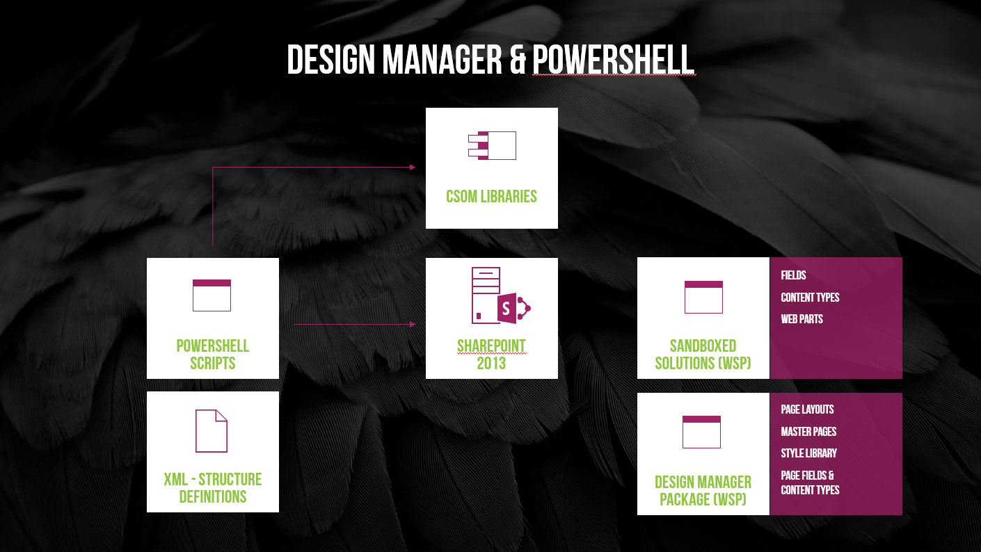 Design Manager and PowerShell